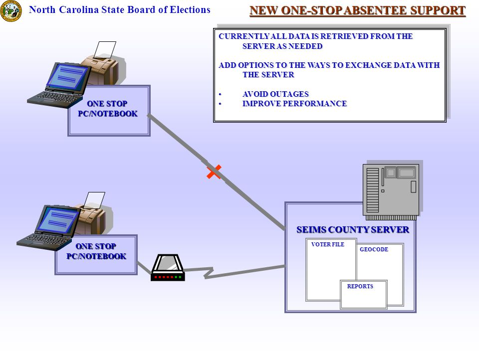 NEW ONE-STOP ABSENTEE SUPPORT North Carolina State Board of Elections SEIMS COUNTY SERVER ONE STOP PC/NOTEBOOK GEOCODE GEOCODE VOTER FILE ONE STOP PC/NOTEBOOK CURRENTLY ALL DATA IS RETRIEVED FROM THE SERVER AS NEEDED ADD OPTIONS TO THE WAYS TO EXCHANGE DATA WITH THE SERVER AVOID OUTAGESAVOID OUTAGES IMPROVE PERFORMANCEIMPROVE PERFORMANCE CURRENTLY ALL DATA IS RETRIEVED FROM THE SERVER AS NEEDED ADD OPTIONS TO THE WAYS TO EXCHANGE DATA WITH THE SERVER AVOID OUTAGESAVOID OUTAGES IMPROVE PERFORMANCEIMPROVE PERFORMANCE REPORTS REPORTS