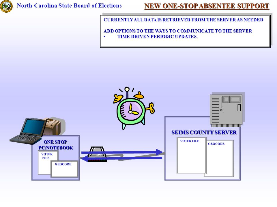 NEW ONE-STOP ABSENTEE SUPPORT North Carolina State Board of Elections SEIMS COUNTY SERVER GEOCODE GEOCODE VOTER FILE ONE STOP PC/NOTEBOOK VOTER FILE FILE GEOCODE GEOCODE CURRENTLY ALL DATA IS RETRIEVED FROM THE SERVER AS NEEDED ADD OPTIONS TO THE WAYS TO COMMUNICATE TO THE SERVER TIME DRIVEN PERIODIC UPDATES.TIME DRIVEN PERIODIC UPDATES.