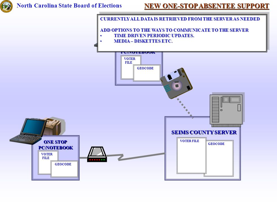 NEW ONE-STOP ABSENTEE SUPPORT North Carolina State Board of Elections SEIMS COUNTY SERVER GEOCODE GEOCODE VOTER FILE ONE STOP PC/NOTEBOOK VOTER FILE FILE GEOCODE GEOCODE ONE STOP PC/NOTEBOOK VOTER FILE FILE GEOCODE GEOCODE CURRENTLY ALL DATA IS RETRIEVED FROM THE SERVER AS NEEDED ADD OPTIONS TO THE WAYS TO COMMUNICATE TO THE SERVER TIME DRIVEN PERIODIC UPDATES.TIME DRIVEN PERIODIC UPDATES.