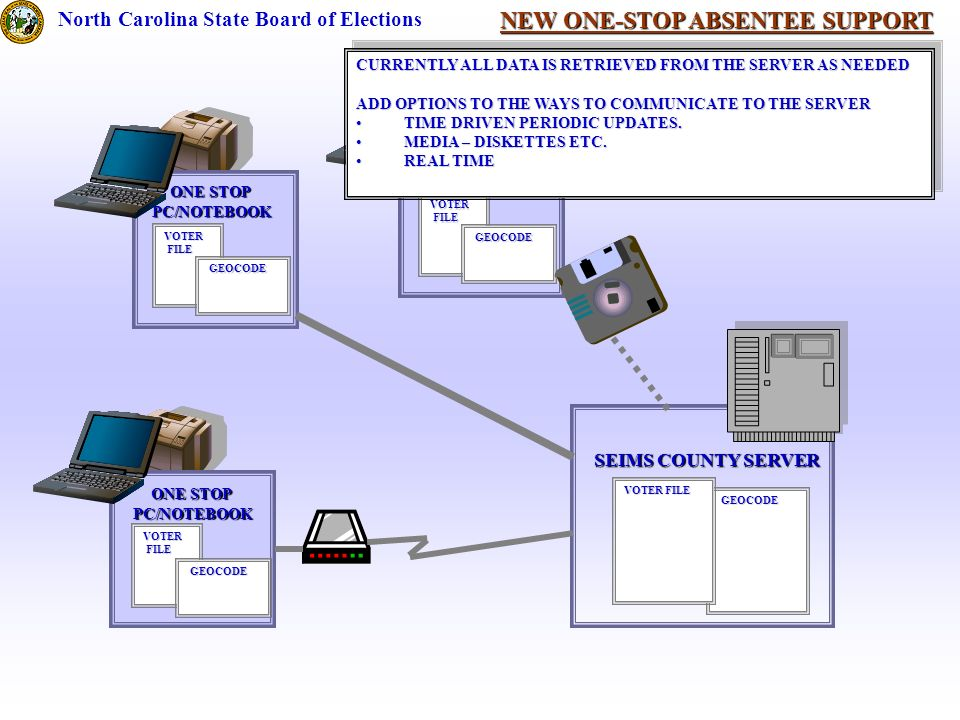 NEW ONE-STOP ABSENTEE SUPPORT North Carolina State Board of Elections SEIMS COUNTY SERVER ONE STOP PC/NOTEBOOK VOTER FILE FILE GEOCODE GEOCODE VOTER FILE GEOCODE GEOCODE ONE STOP PC/NOTEBOOK VOTER FILE FILE GEOCODE GEOCODE ONE STOP PC/NOTEBOOK VOTER FILE FILE GEOCODE GEOCODE CURRENTLY ALL DATA IS RETRIEVED FROM THE SERVER AS NEEDED ADD OPTIONS TO THE WAYS TO COMMUNICATE TO THE SERVER TIME DRIVEN PERIODIC UPDATES.TIME DRIVEN PERIODIC UPDATES.