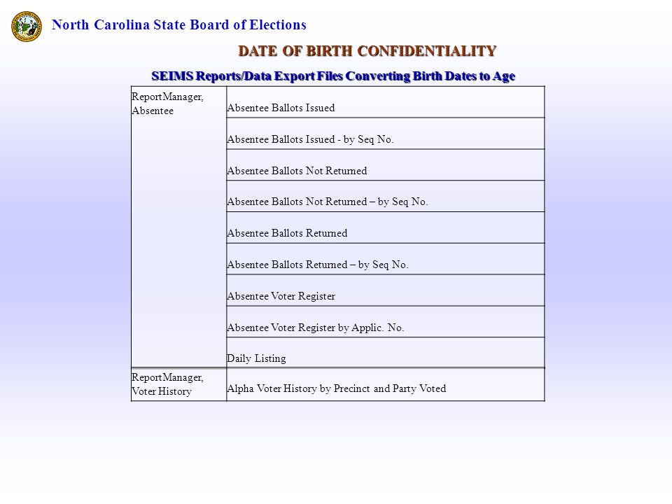 North Carolina State Board of Elections DATE OF BIRTH CONFIDENTIALITY ReportManager, Absentee Absentee Ballots Issued Absentee Ballots Issued - by Seq No.