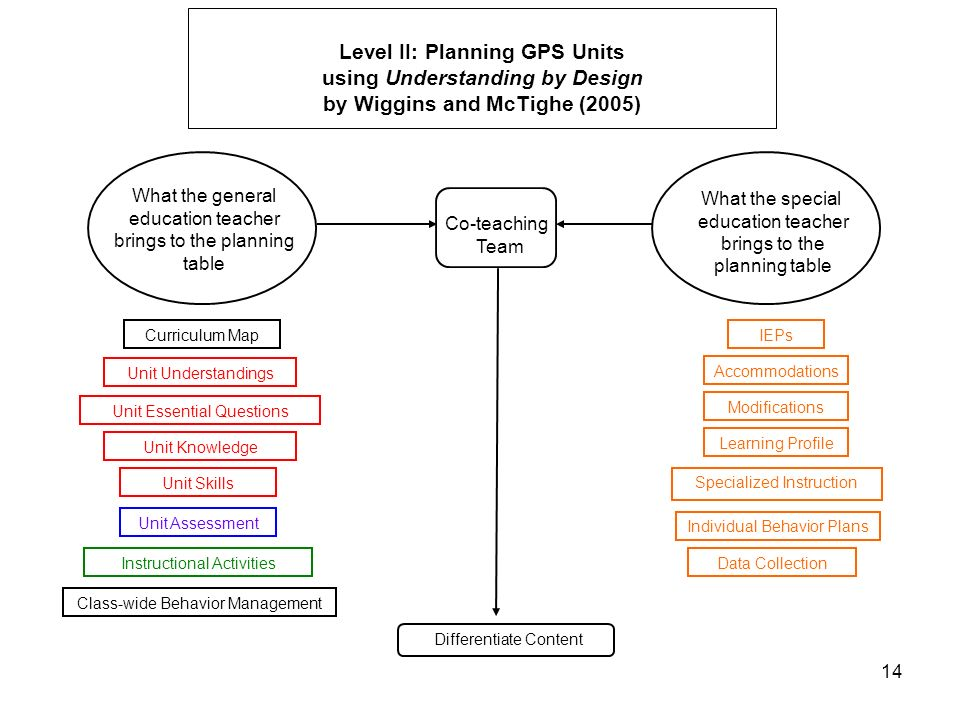 14 Level II: Planning GPS Units using Understanding by Design by Wiggins and McTighe (2005) What the general education teacher brings to the planning