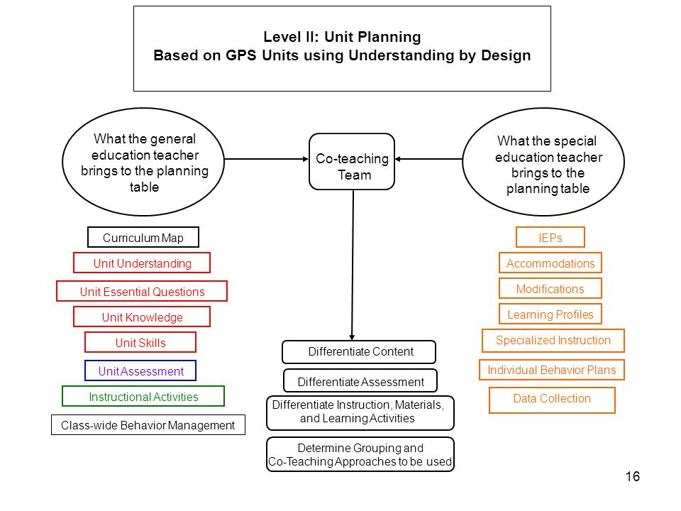 16 Level II: Unit Planning Based on GPS Units using Understanding by Design What the general education teacher brings to the planning table Curriculum