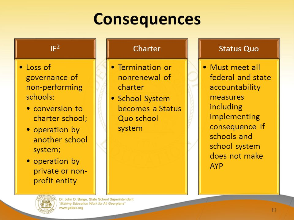 Consequences IE 2 Loss of governance of non-performing schools: conversion to charter school; operation by another school system; operation by private