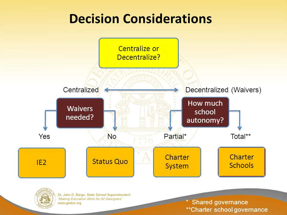 CentralizedDecentralized (Waivers) Waivers needed? How much school autonomy? IE2 Status Quo Charter System Charter Schools Centralize or Decentralize?