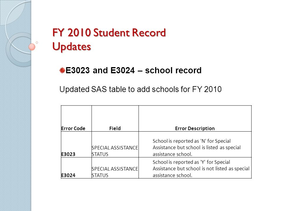 FY 2010 Student Record Updates Error CodeFieldError Description E3023 SPECIAL ASSISTANCE STATUS School is reported as N for Special Assistance but school is listed as special assistance school.