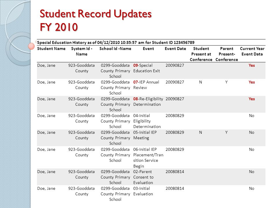 Student Record Updates FY 2010 Special Education History as of 04/12/2010 10:35:57 am for Student ID 123456789 Student NameSystem Id - Name School Id