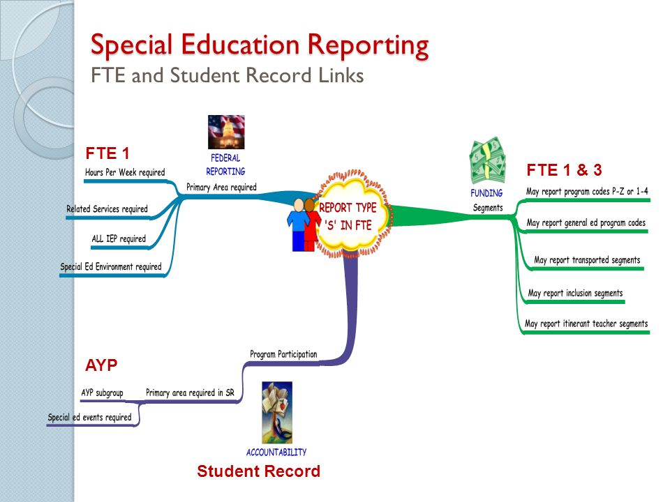 Special Education Reporting Special Education Reporting FTE and Student Record Links FTE 1 & 3 FTE 1 Student Record AYP