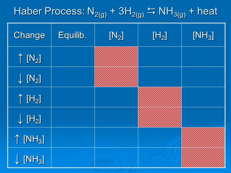 Haber Process: N 2(g) + 3H 2(g) NH 3(g) + heat ChangeEquilib. [N 2 ] [H 2 ] [NH 3 ] [N 2 ] [N 2 ] [H 2 ] [H 2 ] [NH 3 ] [NH 3 ]
