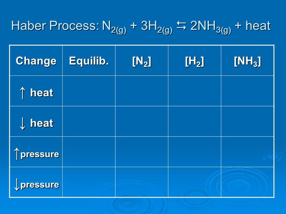 Haber Process: N 2(g) + 3H 2(g) 2NH 3(g) + heat ChangeEquilib. [N 2 ] [H 2 ] [NH 3 ] heat heat pressure pressure