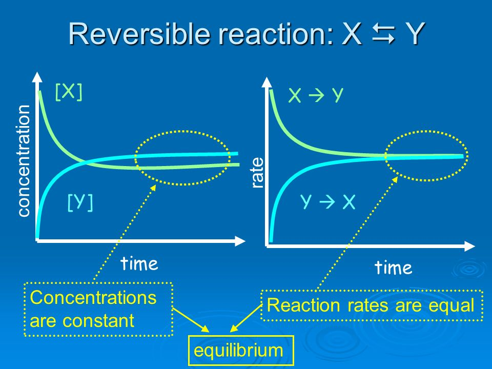 Reversible reaction: X Y [X] [Y] time X Y Y X time rate concentration Reaction rates are equal Concentrations are constant equilibrium