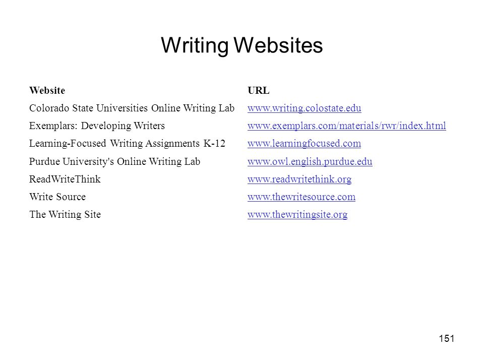 151 Writing Websites WebsiteURL Colorado State Universities Online Writing Labwww.writing.colostate.edu Exemplars: Developing Writerswww.exemplars.com/materials/rwr/index.html Learning-Focused Writing Assignments K-12www.learningfocused.com Purdue University s Online Writing Labwww.owl.english.purdue.edu ReadWriteThinkwww.readwritethink.org Write Sourcewww.thewritesource.com The Writing Sitewww.thewritingsite.org