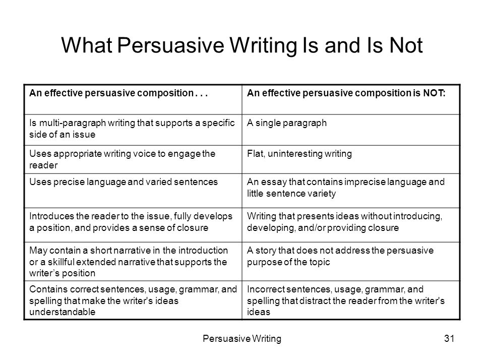 Persuasive Writing31 What Persuasive Writing Is and Is Not An effective persuasive composition...An effective persuasive composition is NOT: Is multi-paragraph writing that supports a specific side of an issue A single paragraph Uses appropriate writing voice to engage the reader Flat, uninteresting writing Uses precise language and varied sentencesAn essay that contains imprecise language and little sentence variety Introduces the reader to the issue, fully develops a position, and provides a sense of closure Writing that presents ideas without introducing, developing, and/or providing closure May contain a short narrative in the introduction or a skillful extended narrative that supports the writers position A story that does not address the persuasive purpose of the topic Contains correct sentences, usage, grammar, and spelling that make the writer s ideas understandable Incorrect sentences, usage, grammar, and spelling that distract the reader from the writer s ideas