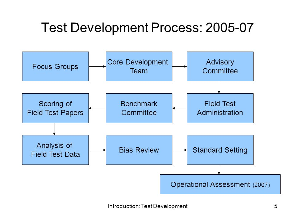 Introduction: Test Development6 High School Core Development Team Convened in July 2005 Primary Responsibilities: –Review existing Georgia High School Writing Test –Align assessment with the Georgia Performance Standards –Develop structure for new Georgia High School Writing Test –Select genre of writing: Persuasive –Draft new GHSWT scoring rubrics Analytic scoring with four new domains –Ideas –Organization –Style –Conventions Preliminary low, middle, high descriptions