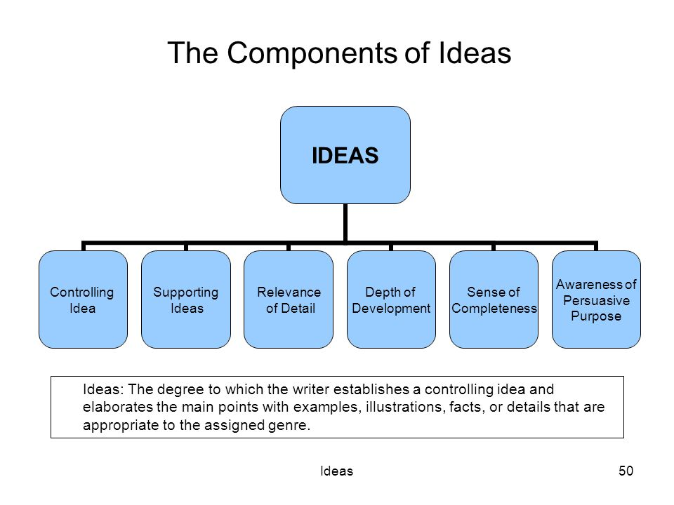 Ideas50 The Components of Ideas IDEAS Controlling Idea Supporting Ideas Relevance of Detail Depth of Development Sense of Completeness Awareness of Persuasive Purpose Ideas: The degree to which the writer establishes a controlling idea and elaborates the main points with examples, illustrations, facts, or details that are appropriate to the assigned genre.