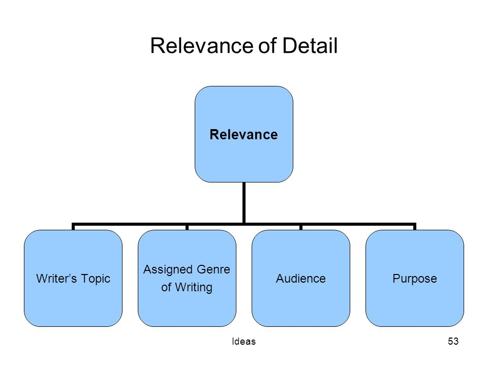 Ideas53 Relevance of Detail Relevance Writers Topic Assigned Genre of Writing AudiencePurpose