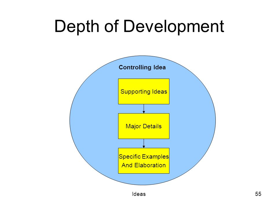 Ideas55 Depth of Development Controlling Idea Supporting Ideas Major Details Specific Examples And Elaboration