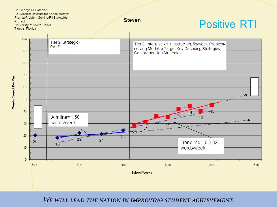 Aimline= 1.50 words/week Trendline = 0.2.32 words/week Positive RTI Dr. George M. Batsche Co-Director, Institute for School Reform Florida Problem-Sol