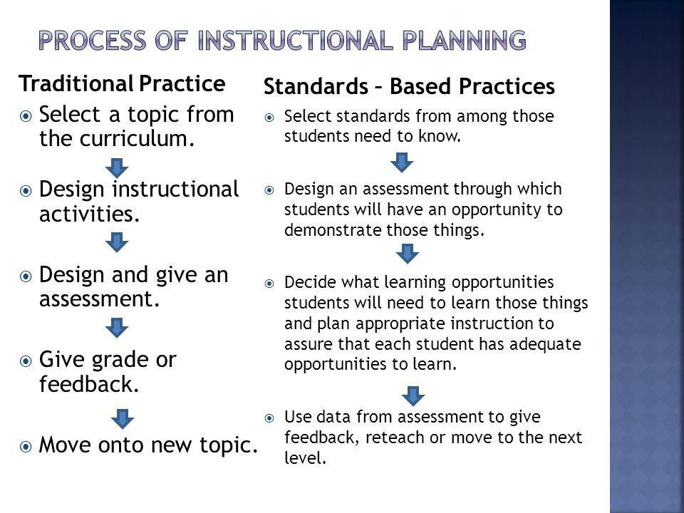 Traditional Practice Select a topic from the curriculum. Design instructional activities. Design and give an assessment. Give grade or feedback. Move