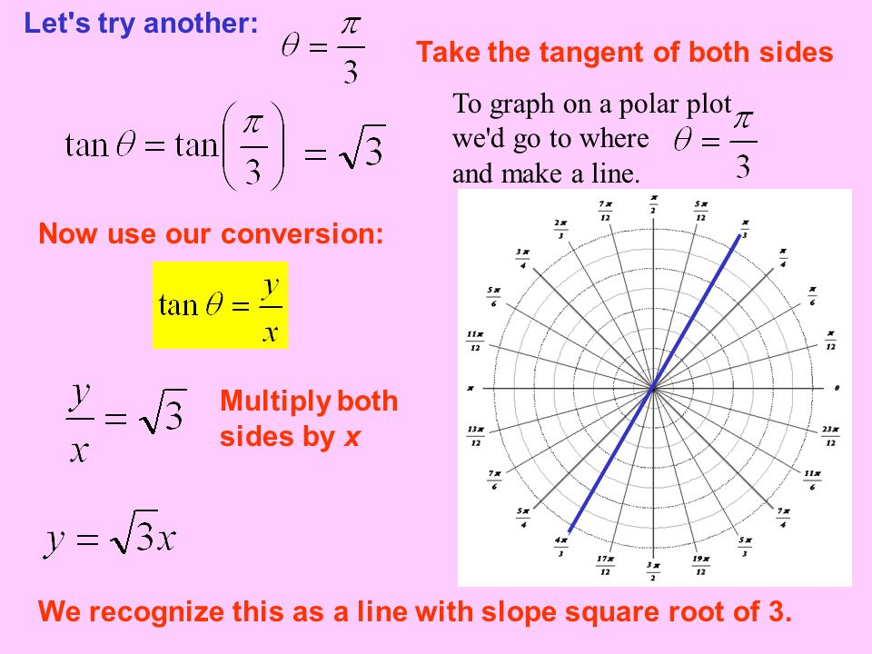 Let's try another: Take the tangent of both sides Now use our conversion: We recognize this as a line with slope square root of 3. Multiply both sides