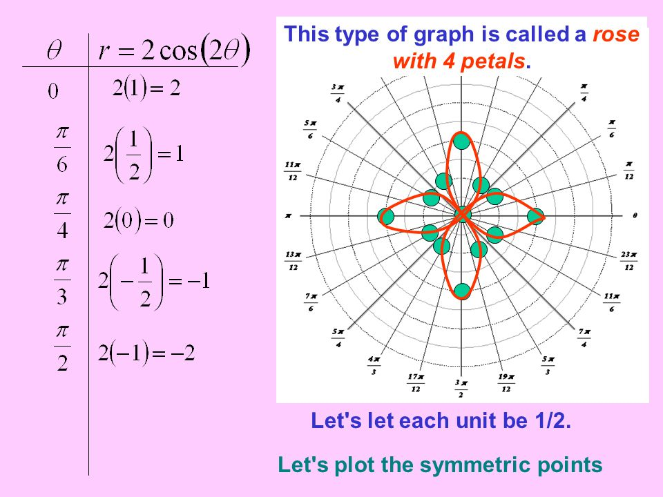 Let's let each unit be 1/2. Let's plot the symmetric points This type of graph is called a rose with 4 petals.
