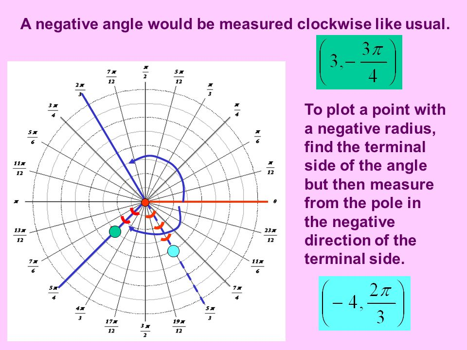 A negative angle would be measured clockwise like usual. To plot a point with a negative radius, find the terminal side of the angle but then measure