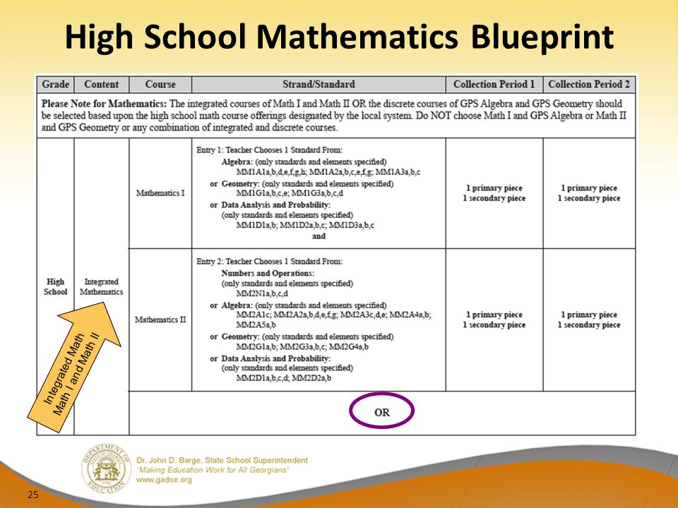 High School Mathematics Blueprint Integrated Math Math I and Math II 25