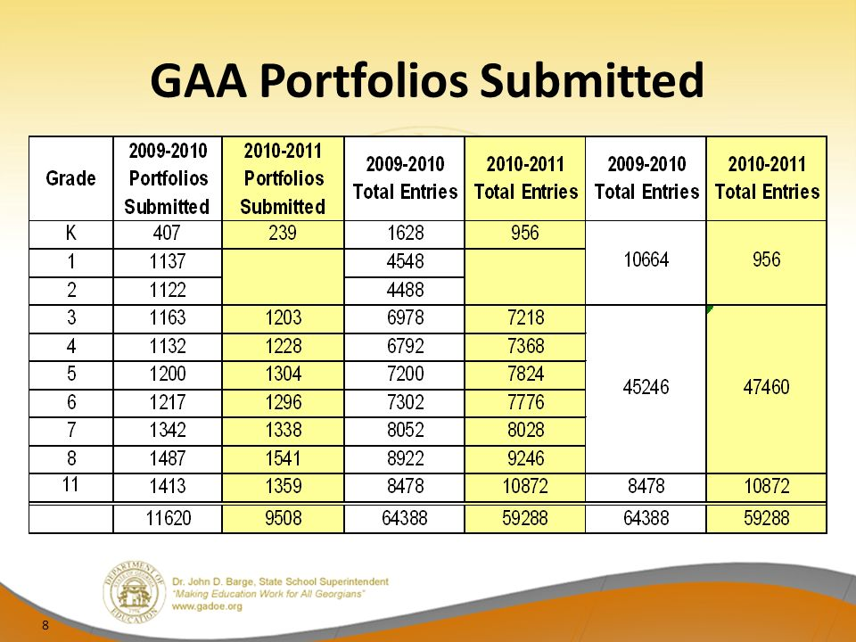 Student Proficiency on the 2010-2011 GAA Across all grades and content areas, the vast majority of students met or exceeded expectations as demonstrated by their Performance Level Indicator.