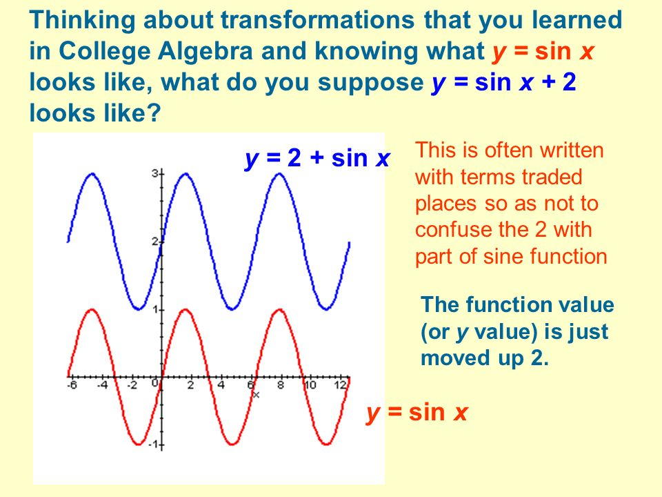 Thinking about transformations that you learned in College Algebra and knowing what y = sin x looks like, what do you suppose y = sin x + 2 looks like.