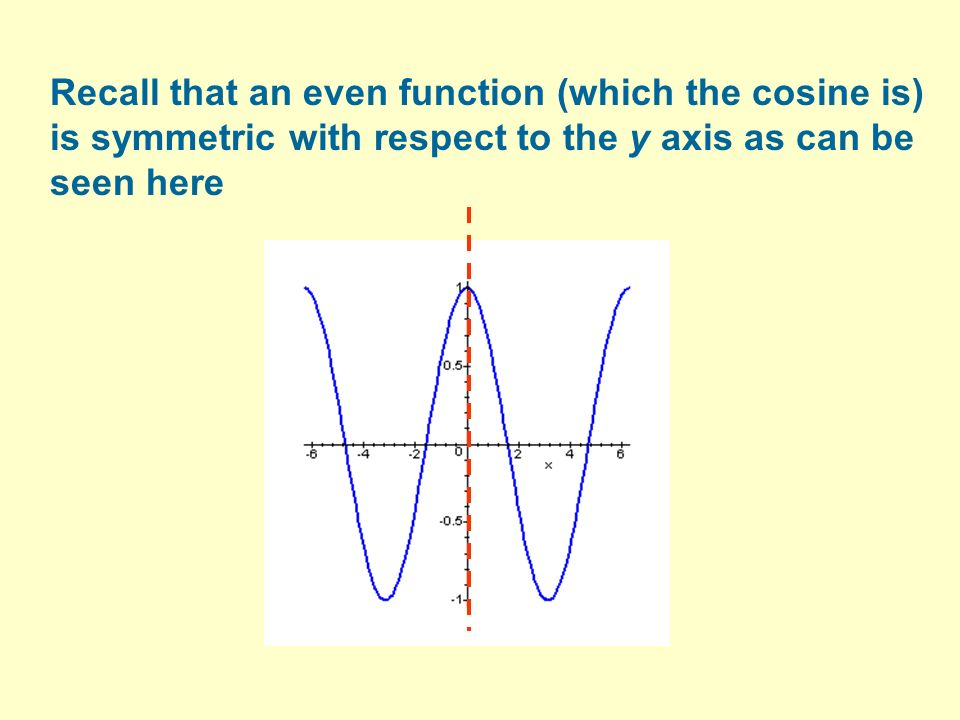 Recall that an even function (which the cosine is) is symmetric with respect to the y axis as can be seen here
