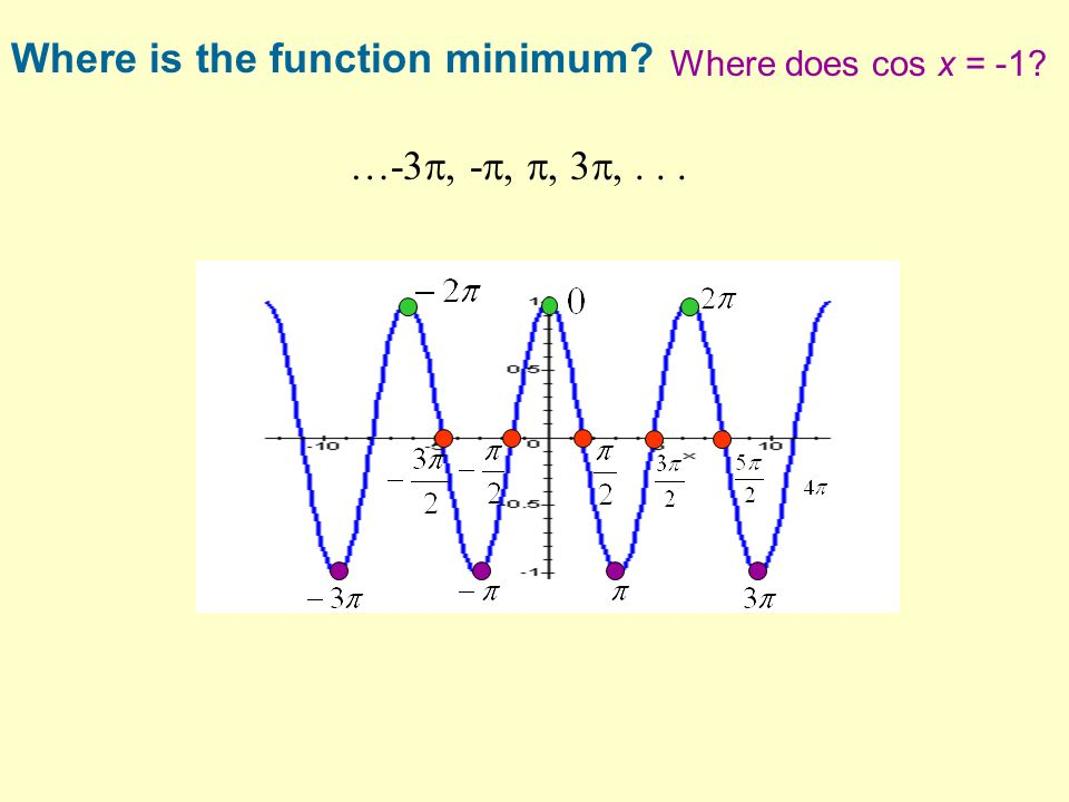 …-3, -,, 3,... Where is the function minimum? Where does cos x = -1?