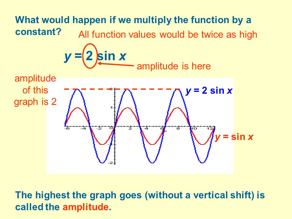What would happen if we multiply the function by a constant.
