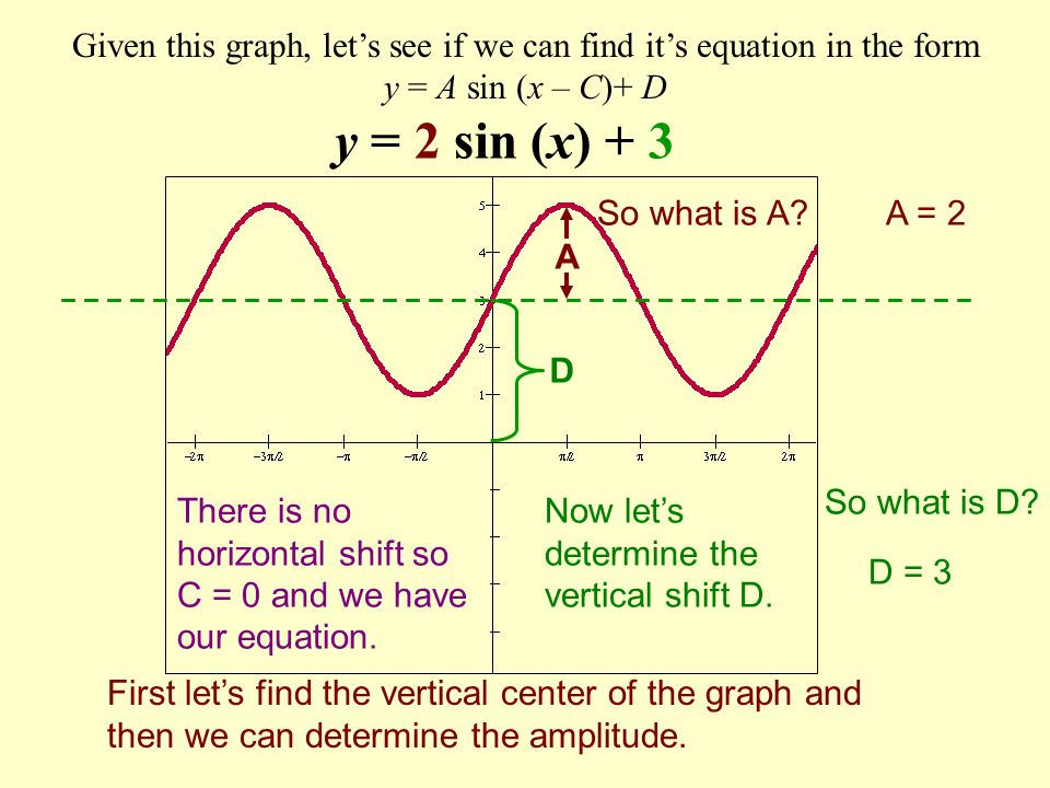 Given this graph, lets see if we can find its equation in the form y = A sin (x – C)+ D First lets find the vertical center of the graph and then we can determine the amplitude.