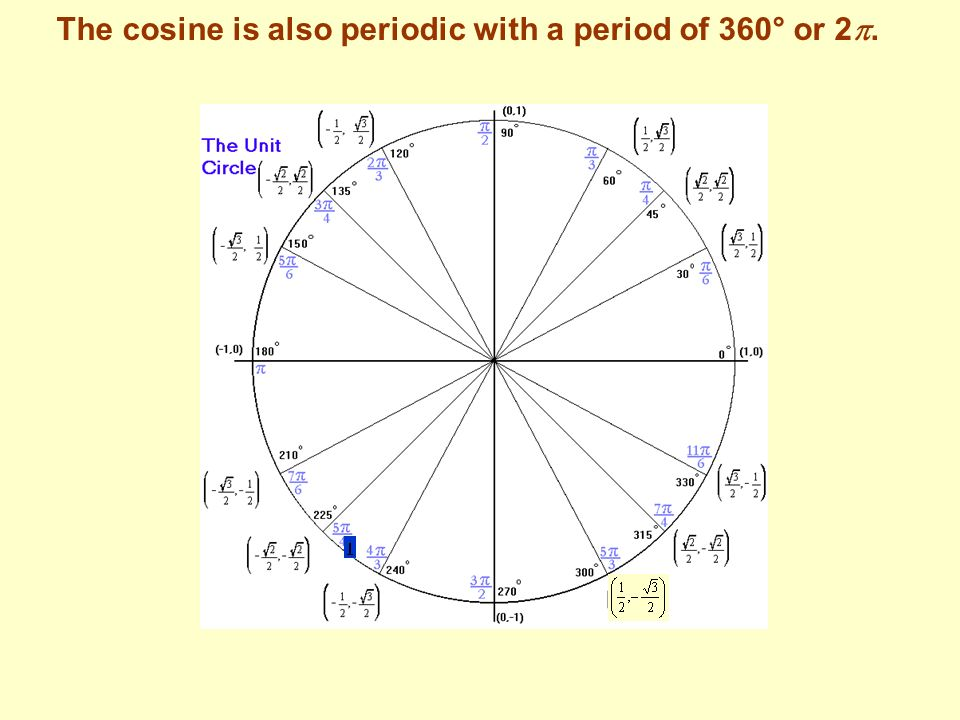 The cosine is also periodic with a period of 360° or 2.