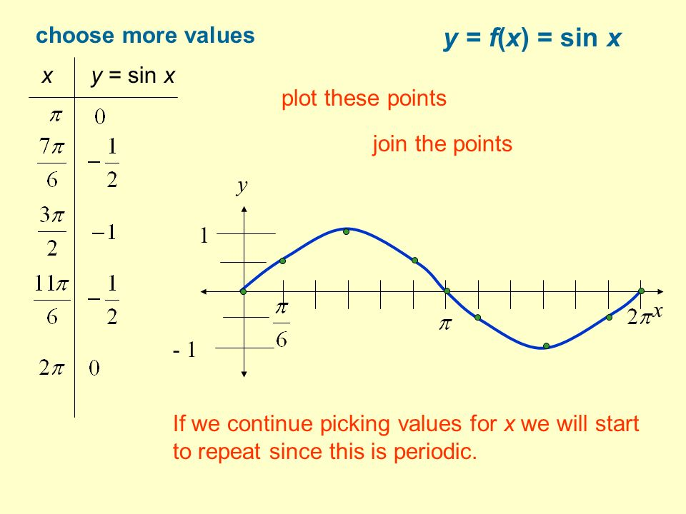 y = f(x) = sin x choose more values x y = sin x If we continue picking values for x we will start to repeat since this is periodic.