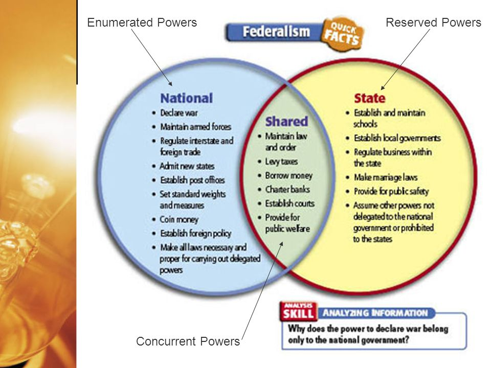 Enumerated Powers Concurrent Powers Reserved Powers