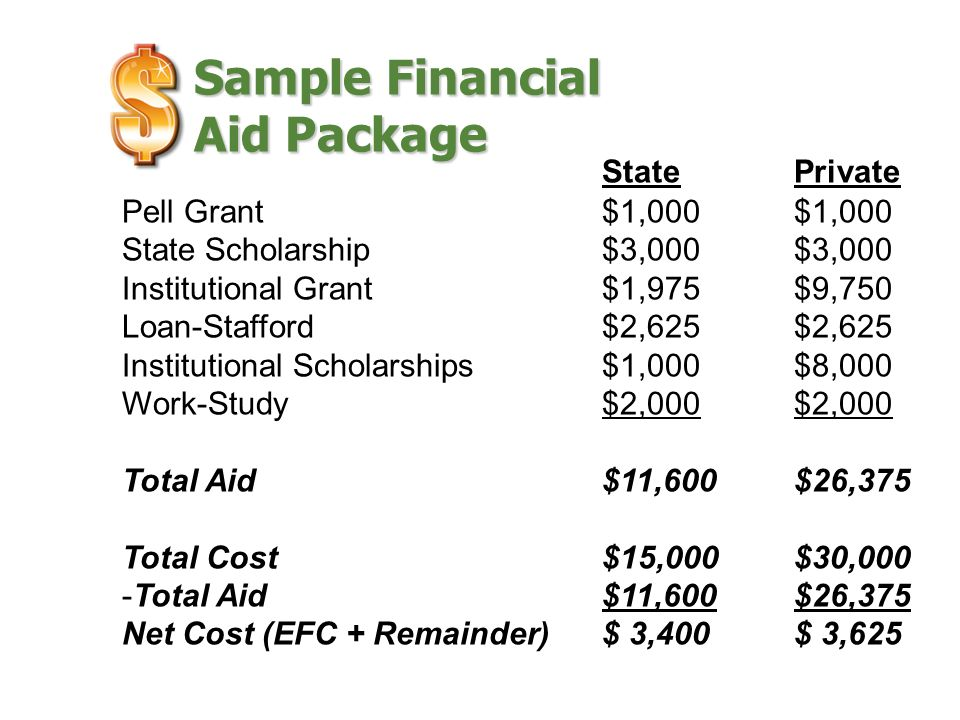 Sample Financial Aid Package StatePrivate Pell Grant$1,000$1,000 State Scholarship $3,000 $3,000 Institutional Grant$1,975$9,750 Loan-Stafford $2,625