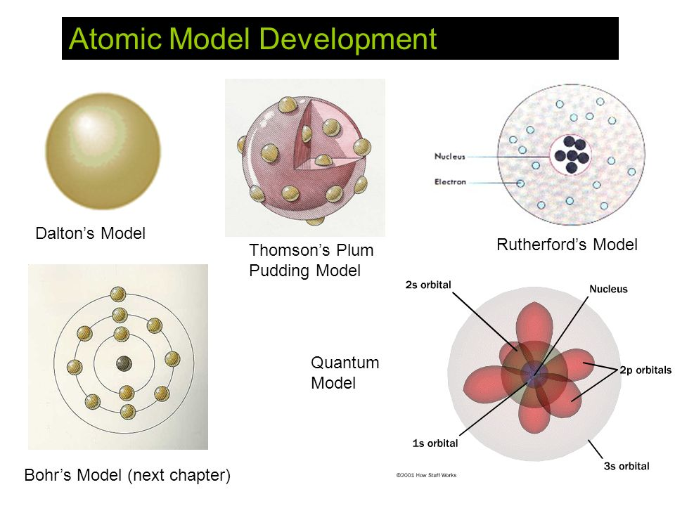 Daltons Model Thomsons Plum Pudding Model Rutherfords Model Bohrs Model (next chapter) Quantum Model Atomic Model Development