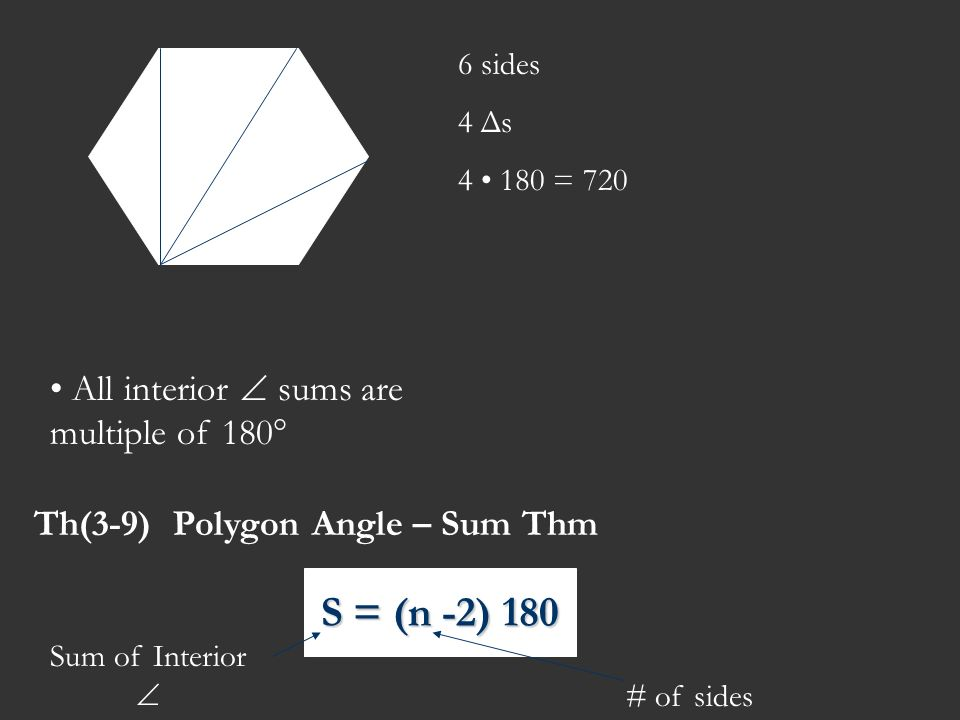 6 sides 4 Δs 4 180 = 720 All interior sums are multiple of 180° Th(3-9) Polygon Angle – Sum Thm Sum of Interior # of sides S = (n -2) 180