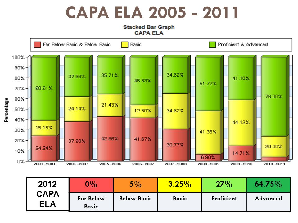 CAPA ELA %5%3.25%27%64.75% Far Below Basic Below BasicBasicProficientAdvanced 2012 CAPA ELA