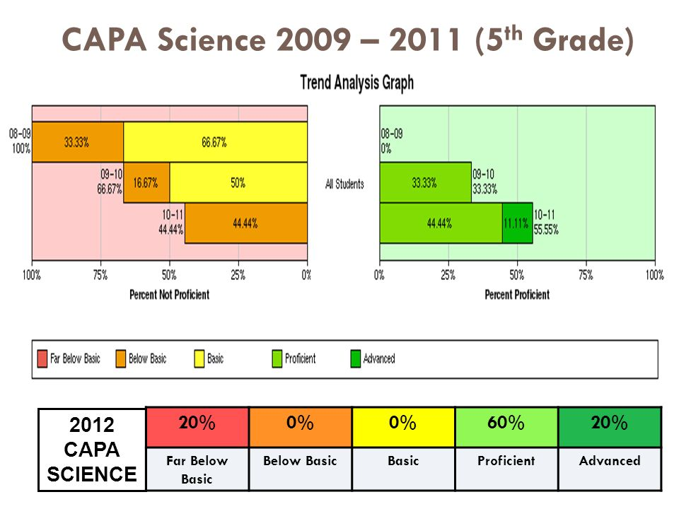 CAPA Science 2009 – 2011 (5 th Grade) 20%0% 60%20% Far Below Basic Below BasicBasicProficientAdvanced 2012 CAPA SCIENCE