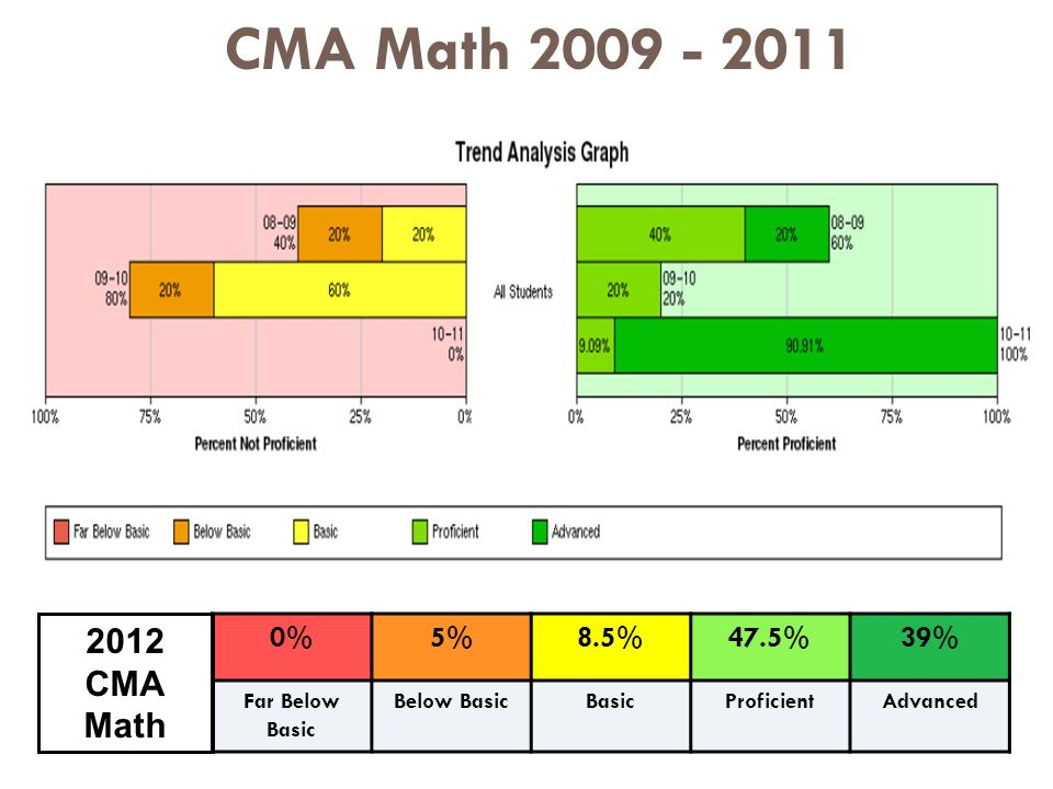 CMA Math %5%8.5%47.5%39% Far Below Basic Below BasicBasicProficientAdvanced 2012 CMA Math