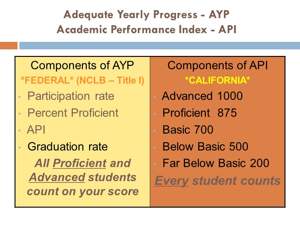 Adequate Yearly Progress - AYP Academic Performance Index - API Components of AYP *FEDERAL* (NCLB – Title I) Participation rate Percent Proficient API Graduation rate All Proficient and Advanced students count on your score Components of API *CALIFORNIA* Advanced 1000 Proficient 875 Basic 700 Below Basic 500 Far Below Basic 200 Every student counts