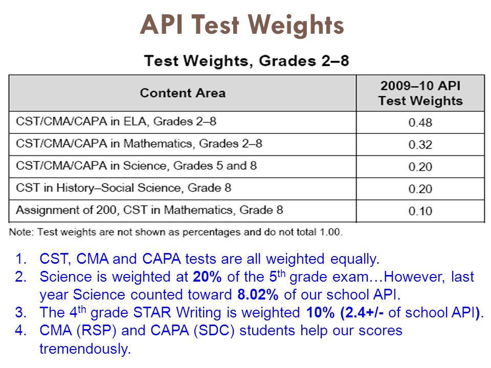 API Test Weights 1.CST, CMA and CAPA tests are all weighted equally.
