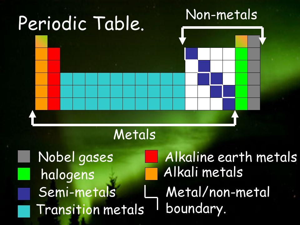 Nobel gases halogens Semi-metals Transition metals Alkaline earth metals Alkali metals Metal/non-metal boundary. Metals Non-metals Periodic Table.