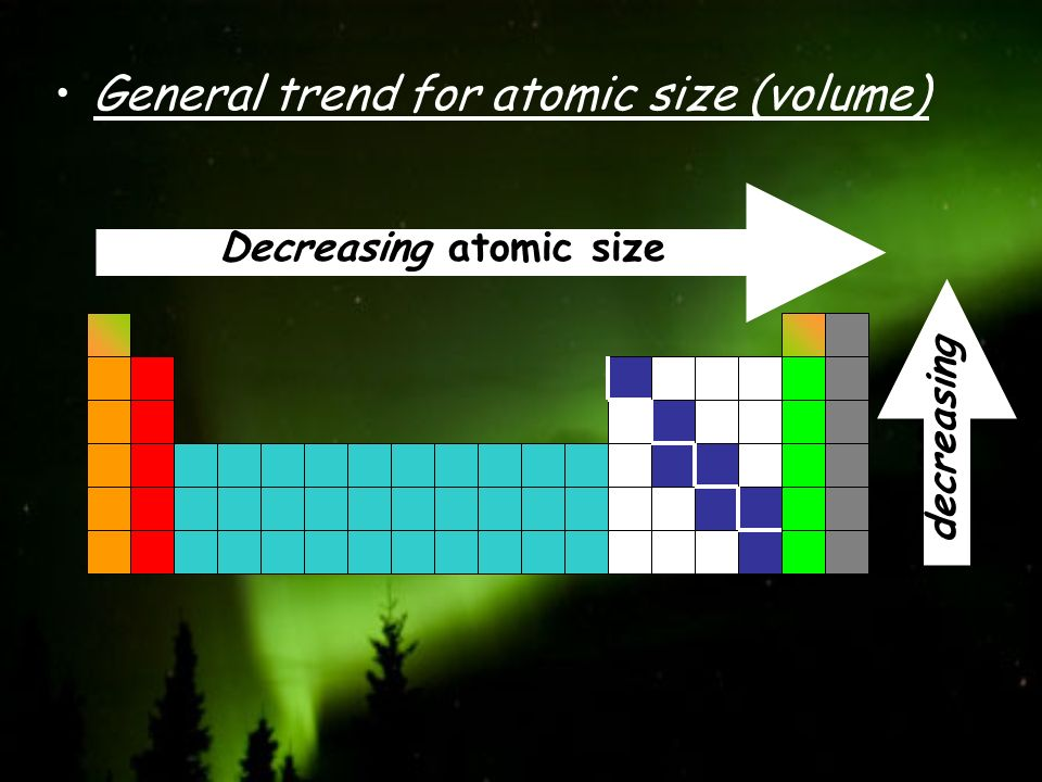 General trend for atomic size (volume) Decreasing atomic size Increasing decreasing