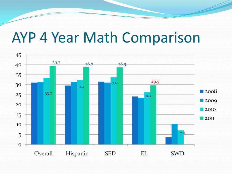 AYP- 4 Year ELA Comparison 24.6