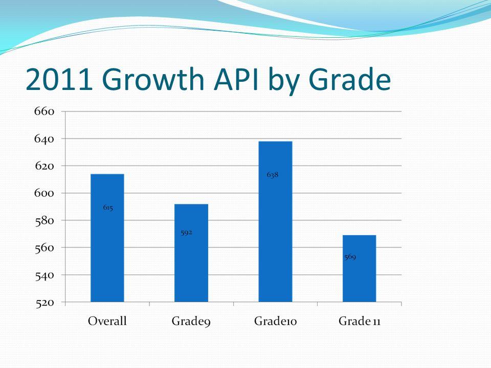 API Summary – 4 Year Trend