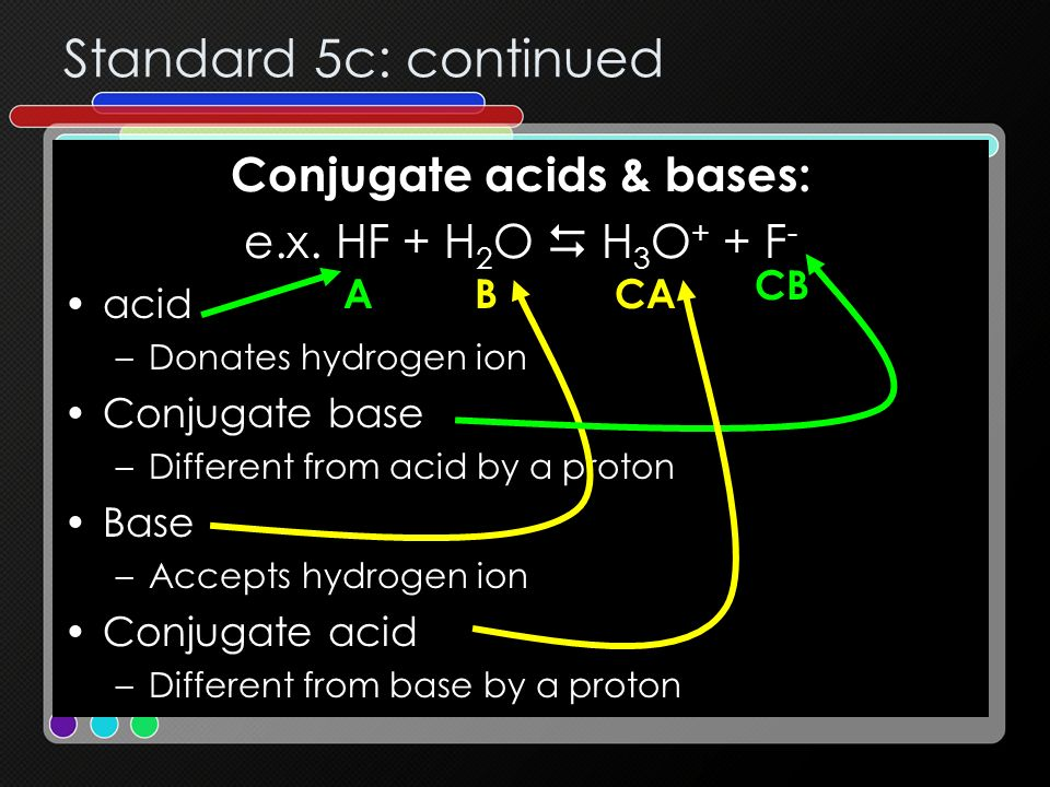 Standard 5c: continued Conjugate acids & bases: e.x. HF + H 2 O H 3 O + + F - acid –Donates hydrogen ion Conjugate base –Different from acid by a prot