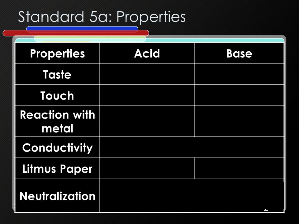 Standard 5a: Properties PropertiesAcidBase Taste Sour (lemon)Bitter (soap) Touch Like waterLike soap Reaction with metal VigorousNo reaction Conductiv